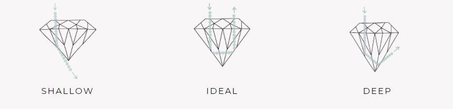 The different diamond cuts